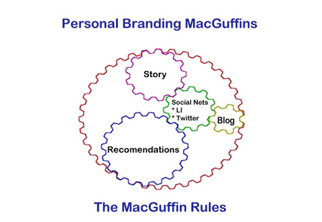 Personal Branding MacGuffins - Stuff You Have To Have To Get That Dream Job | Personal Branding Using Scoopit | Scoop.it