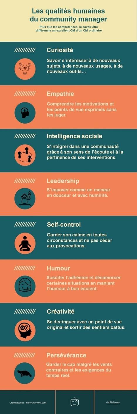 Les qualités humaines du community manager (Choblab) | Quatrième lieu | Scoop.it