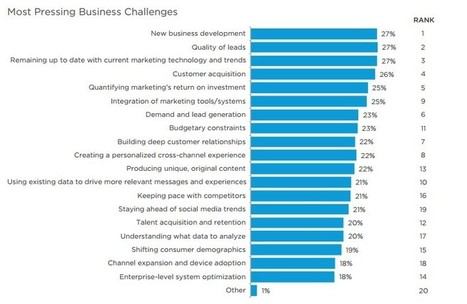 Key Take-Aways From Salesforce's 2015 State Of Marketing Report - Forbes   Salesforce   Scoop.it