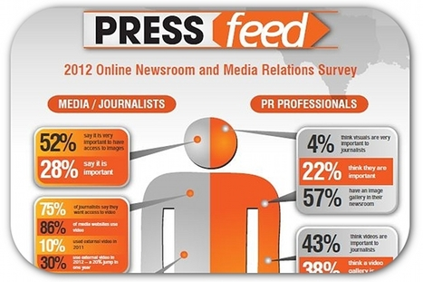 Infographic: 75 percent of reporters want videos in press releases | Articles | Home | Business Video Marketing | Scoop.it