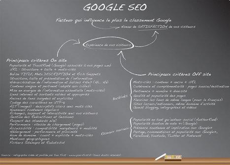 Référencement Google (SEO) : infographie pour comprendre les enjeux ! | Google SEO (référencement de pages web) | Scoop.it