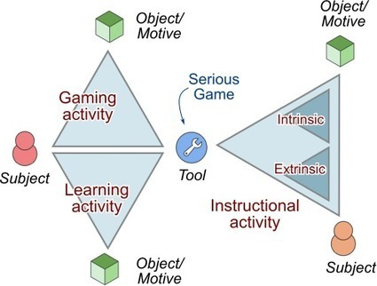 Using activity theory in the study of educational serious games | Universidad 3.0 | Scoop.it