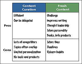 Writing versus Content Curation for Branding Success | Educación flexible y abierta | Scoop.it