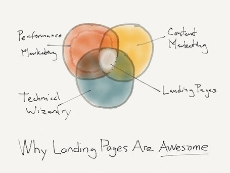 Why Landing Pages Are an Indispensable Part of Marketing | A New Society, a new education! | Scoop.it