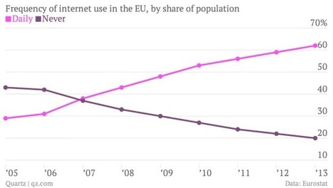 20% of Europeans have never used the internet   Web 4.0   Scoop.it