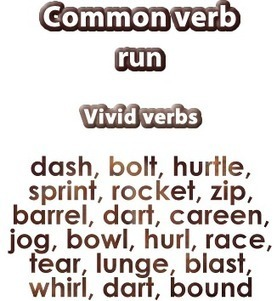 Vivid verbs explained with examples English grammar lesson | Learning Basic English, to Advanced Over 700 On-Line Lessons and Exercises Free | Scoop.it