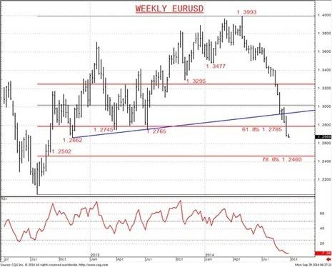 EURUSD Aims through Next Target 1.2662; Risk to 1.2502 and 1.2460 | MFX Markets | Scoop.it