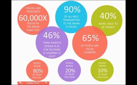 Le rôle de la photo en marketing numérique | E-Marketing touristique | Scoop.it