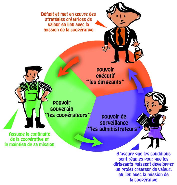Et si on passait en mode coopératif ?   ISR, RSE & Développement Durable   Scoop.it