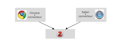 ZOTERO Standalone disponible en version bêta sur GEOsources.ch | Zotero | Scoop.it