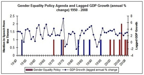 Gender equality policy despite the recession? Only with pressure from outside government | Reader's Digest | Scoop.it