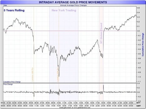 This is the gold price suppression scheme laid bare - Ed Steer's #Gold & #Silver Daily | Gold and What Moves it. | Scoop.it