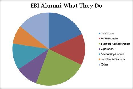 EBI Alumni By Industry | EBI Career Connections Newsletter: April 2013 | Scoop.it