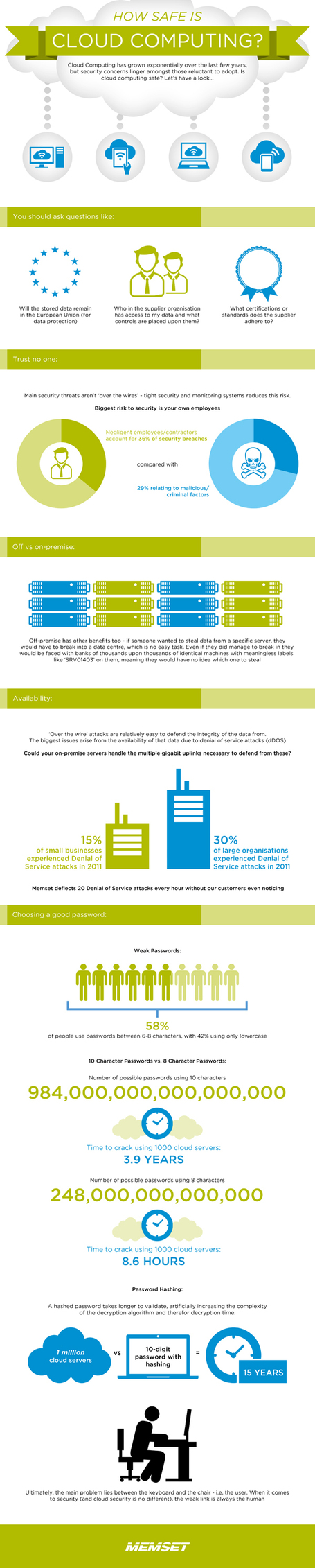 INFOGRAPHIC: How Safe is The Cloud? | Social Media (network, technology, blog, community, virtual reality, etc...) | Scoop.it