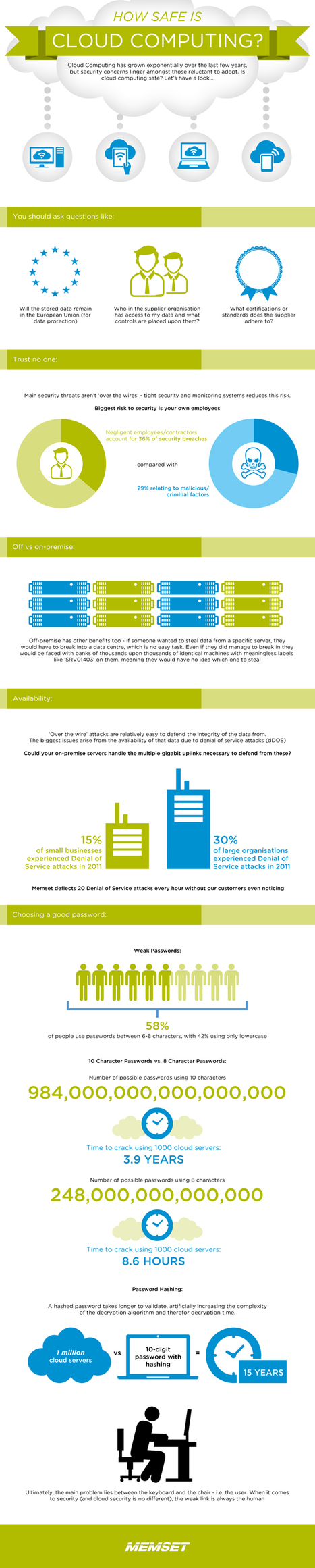 INFOGRAPHIC: How Safe is The Cloud? | Mercado seguridad TIC | Scoop.it