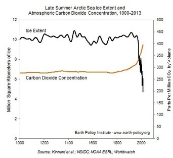 Data Highlights - 44: Arctic Sea Ice Freefall is Mirror Image of Carbon Dioxide Ascent | EPI | Sustain Our Earth | Scoop.it