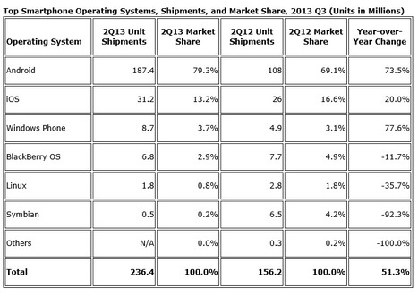 Apple Cedes Market Share in Smartphone Operating System Market as Android Surges and Windows Phone Gains, According to IDC - prUS24257413 | Technologies | Scoop.it