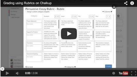 Rubrics to Help You Grade Students Assignments on Google Drive ~ Educational Technology and Mobile Learning | path to Ithaca | Scoop.it