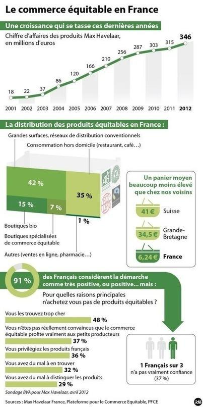 Le commerce équitable peine à décoller en France | Responsabilité sociale des entreprises (RSE) | Scoop.it