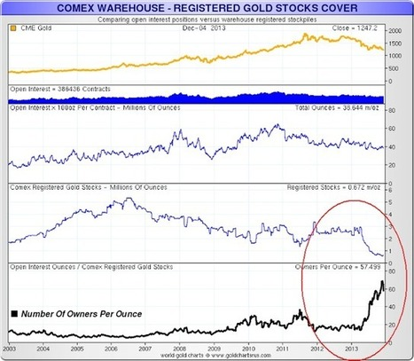 Jesse's Café Américain: Comex Deliverable Gold Still Out On the Tails of Leverage at 57 to 1 | Gold and What Moves it. | Scoop.it