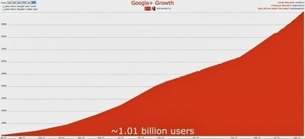 Anders Stolt – Google+ - Google+ Growth: Now 1 BILLION! http://bit.ly/16oui6d … | My Google+ | Scoop.it