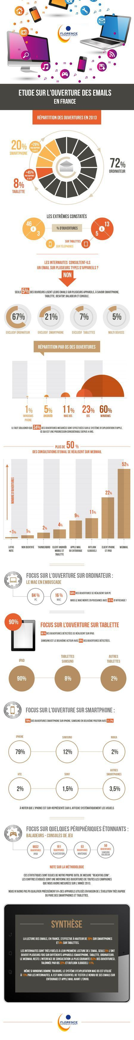 Infographie : contexte d'ouverture des emails en France. | Webmarketing & e-commerce | Scoop.it