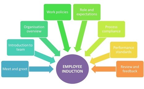 EMPLOYEE INDUCTION - 1st step of welcoming new employees!   PeopleWorks-HRM Solution Providers   Scoop.it