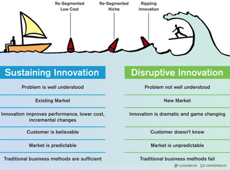 Three reasons not to build a Minimum Viable Product | Visual Innovation | Scoop.it