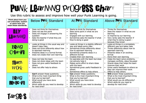 Resources for running a PBL workshop | Guided Inquiry | Scoop.it