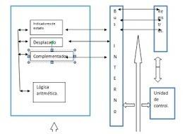 Arquitectura de computadoras.: 2.1 ORGANIZACIÓN DEL PROCESADOR | Estructura y funcionamiento de la CPU | Scoop.it