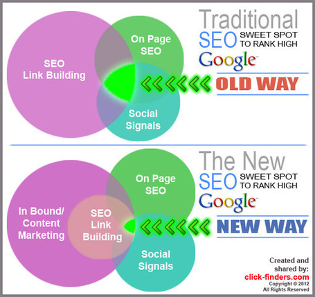 In Bound Marketing and SEO Strategy | Click-finders.com | SEO with FrugalDivaDesignz | Scoop.it