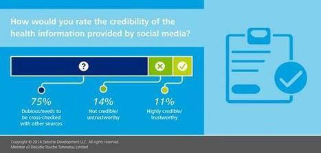 Deloitte Health Care on Twitter: How would you rate the credibility of #health info provided by social media? http://t.co/DMKxe6BxU1 http://t.co/wSzyF71prm | Digitized Health | Scoop.it