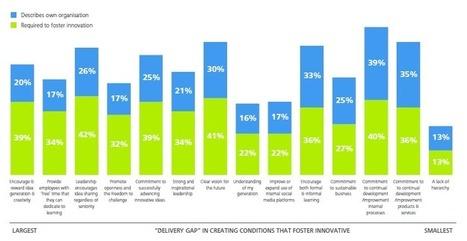 Empower Innovation with Millennials   Talent management   Scoop.it