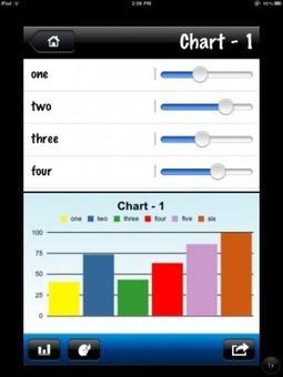EasyChart   iPad tips   Scoop.it