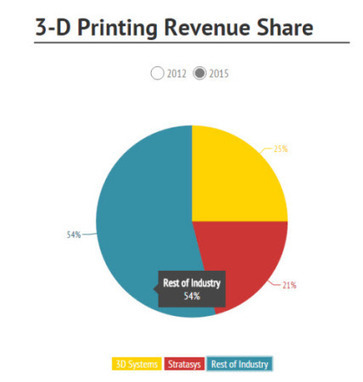 3D printing companies: Will HP revolutionize the industry?   Inside3DP   Invest in 3D Printing   Scoop.it