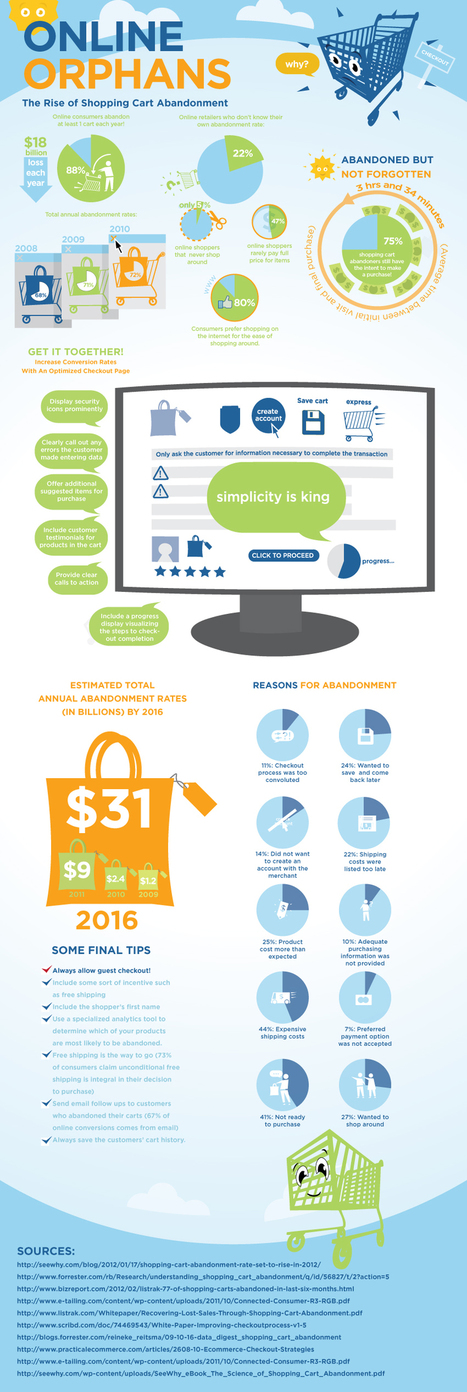 Understanding Shopping Cart Abandonment [Infographic] | WebsiteDesign | Scoop.it