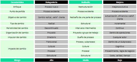 Revista Gerencia - ¿Reingeniería, rediseño o mejora de procesos de negocio? | rediseño de procesos | Scoop.it