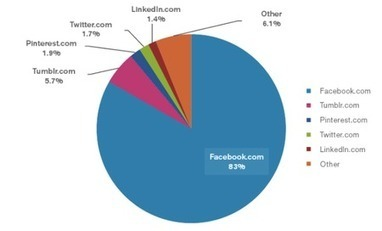 Facebook Commands 83% Of Time Spent On Social [GRAPHIC] - hypebot | Beyond Social Medias | Scoop.it