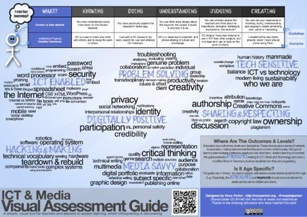 Visual Assessment Guide « rossparker.org | Pedagogy and technology of online learning | Scoop.it