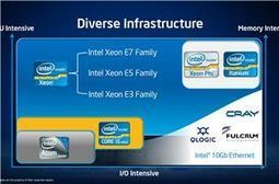 "Intel Launches ""Centerton"" Atom S1200 Family, First Atom For Servers 
