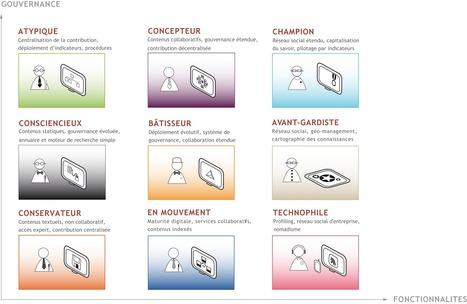 Observatoire de l'Intranet et de la stratégie numérique » » Socio-types intranet | Territoires et tendances numeriques par Conan Corinne | Scoop.it