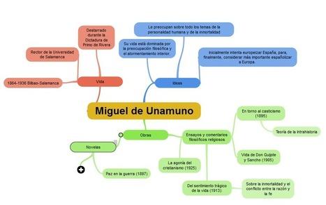 Cómo Hacer un Mapa Mental para Conectar Ideas | LabTIC - Tecnología y Educación | Scoop.it