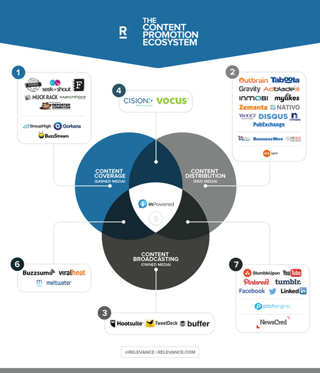 Introducing the Content Promotion Ecosystem - Relevance | Public Relations & Social Media Insight | Scoop.it
