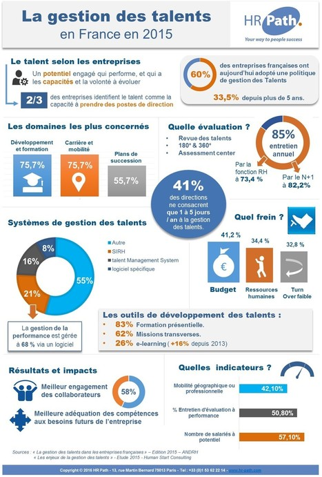 Infographie : la gestion des talents en France en 2015 - HR Path | RH EMERAUDE | Scoop.it