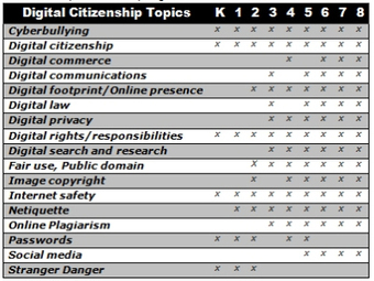 17 Topics to Teach K-8 About Digital Citizenship | Copyright Creative Commons | Scoop.it