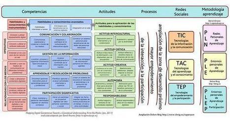 Competencias, Entornos Personales de Aprendizaje y ejemplos de reutilizaci�n: la creaci�n social del conocimiento | cristian | Scoop.it