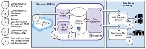 Heroku Salesforce Use Case #4 - Data warehousing | Angular | Scoop.it