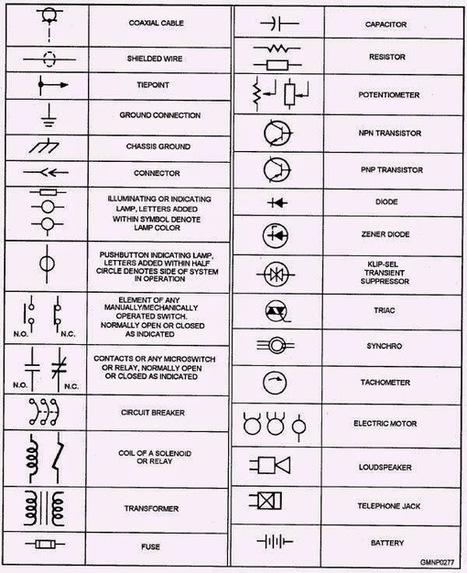 STANDARD ELECTRICAL SYMBOLS,ELECTRICAL SYMBOLS & ELECTRONICS SYMBOL ~ EP | electrical symbols | Scoop.it