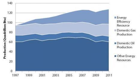 Energy Efficiency Looks Beyond the Natural Gas Boom   The Energy Collective   Energy Efficiency in Industry   Scoop.it