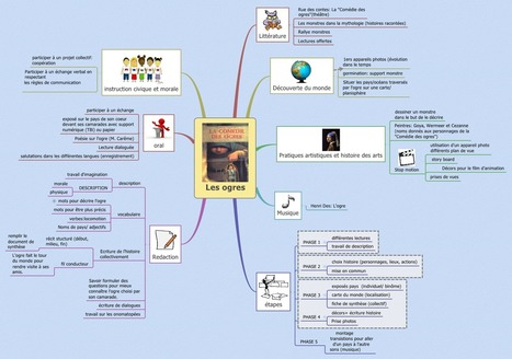 Mind Mapping à l'école | Medic'All Maps | Scoop.it